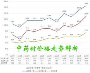 中药材价格走势分析图